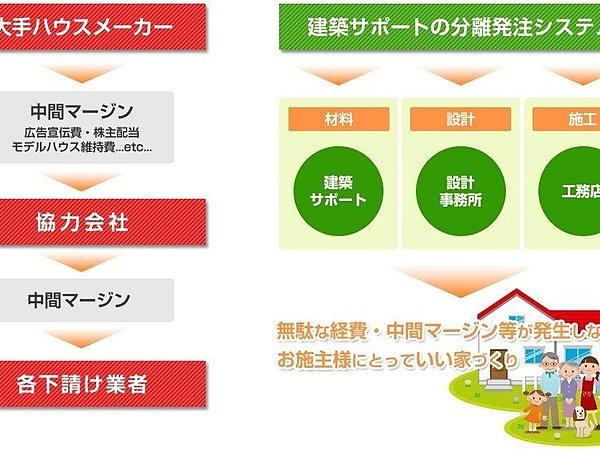 佐賀市の中島さんの家を600万円コストダウンをしたケースの画像